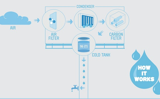 diagram potable water generator