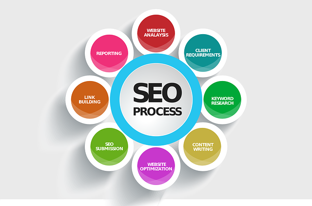 The SEO Fundamentals You Need to Get Right