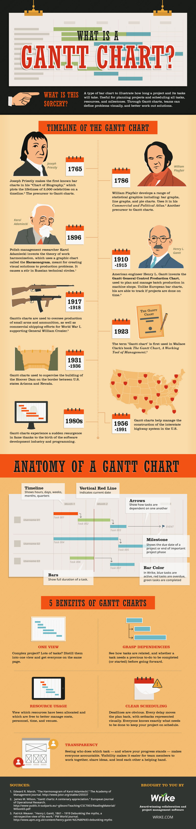 Infographic-What-Is-A-Gantt-Chart-Wrike