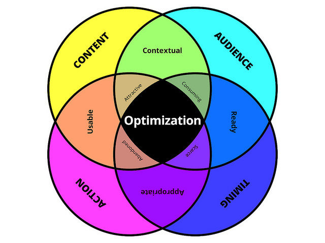 A Bluffer's Guide To Conversion Rate Optimization